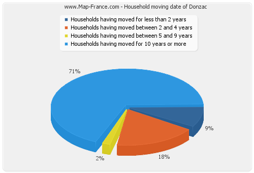 Household moving date of Donzac