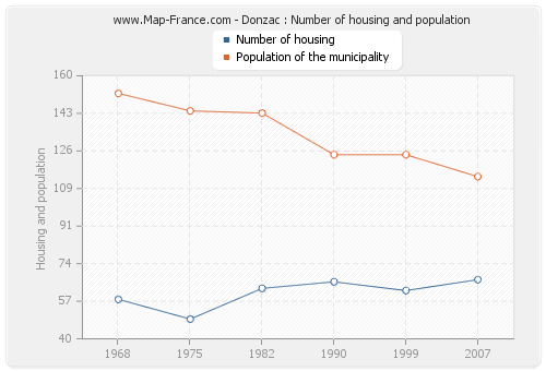 Donzac : Number of housing and population