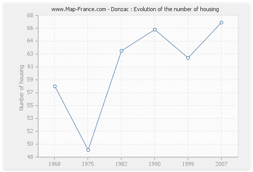 Donzac : Evolution of the number of housing