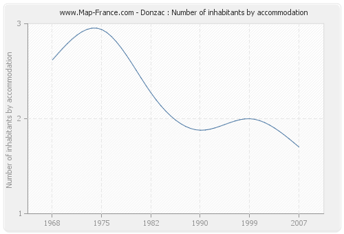 Donzac : Number of inhabitants by accommodation