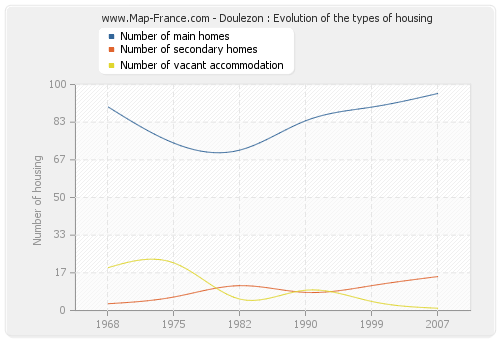 Doulezon : Evolution of the types of housing