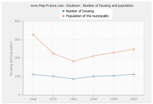 Doulezon : Number of housing and population