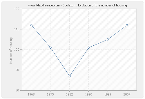 Doulezon : Evolution of the number of housing