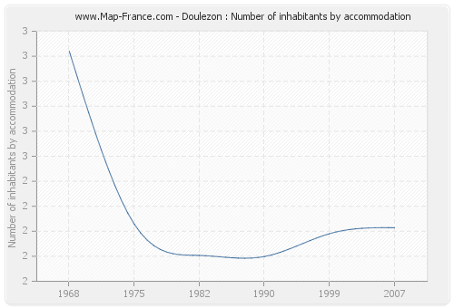 Doulezon : Number of inhabitants by accommodation