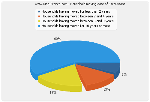 Household moving date of Escoussans
