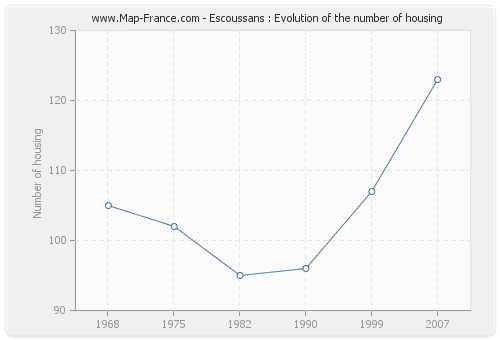 Escoussans : Evolution of the number of housing