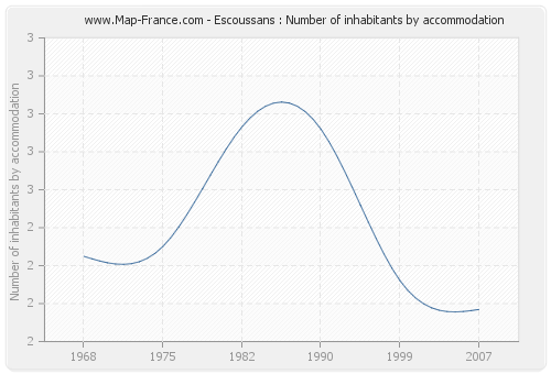 Escoussans : Number of inhabitants by accommodation