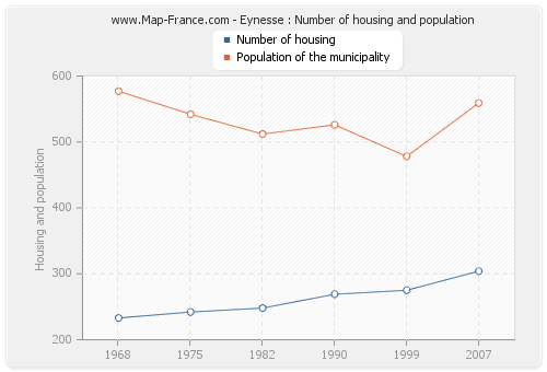 Eynesse : Number of housing and population