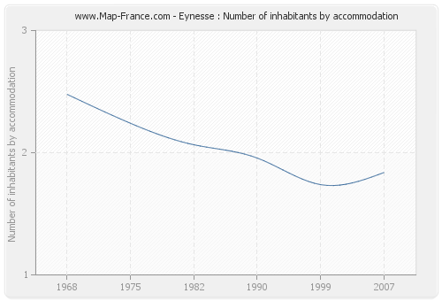 Eynesse : Number of inhabitants by accommodation