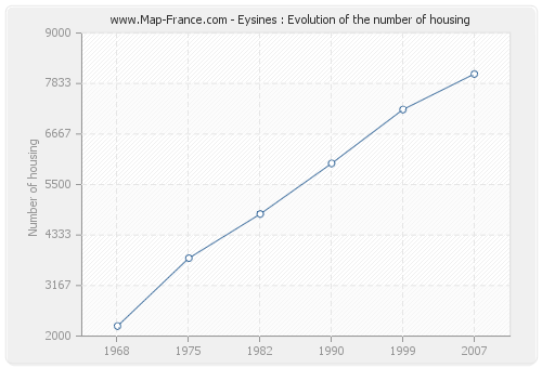 Eysines : Evolution of the number of housing