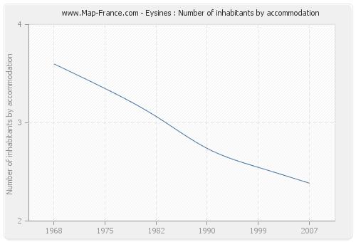 Eysines : Number of inhabitants by accommodation