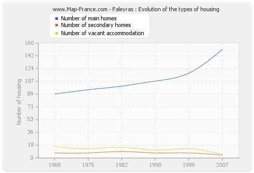 Faleyras : Evolution of the types of housing