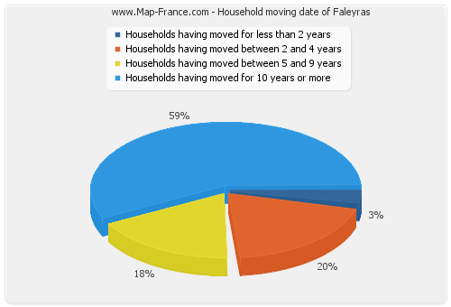 Household moving date of Faleyras