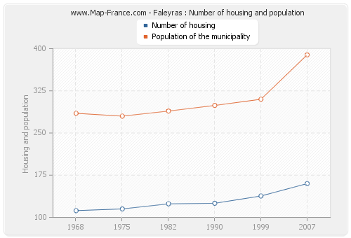 Faleyras : Number of housing and population