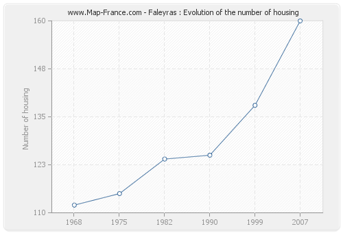 Faleyras : Evolution of the number of housing