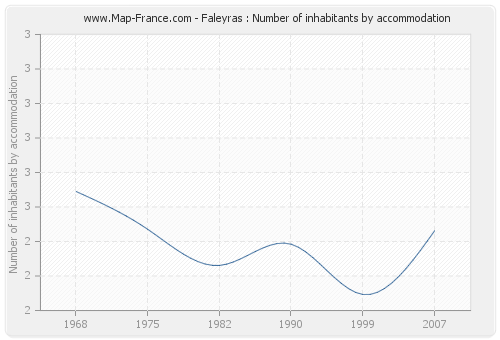 Faleyras : Number of inhabitants by accommodation