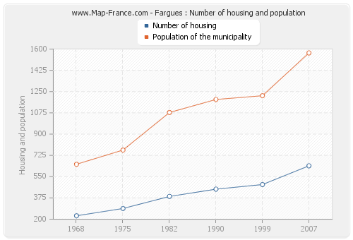 Fargues : Number of housing and population