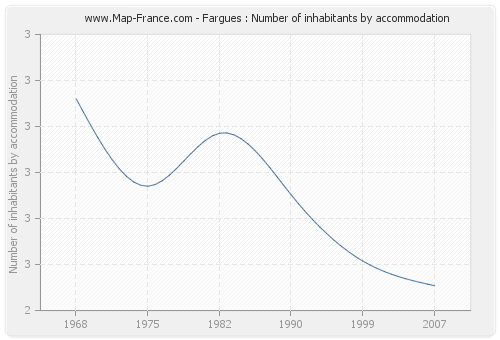 Fargues : Number of inhabitants by accommodation