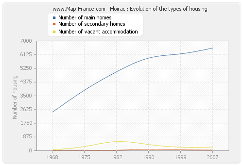 Floirac : Evolution of the types of housing