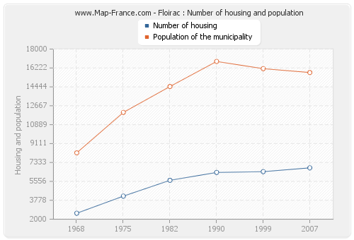 Floirac : Number of housing and population