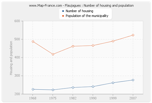 Flaujagues : Number of housing and population