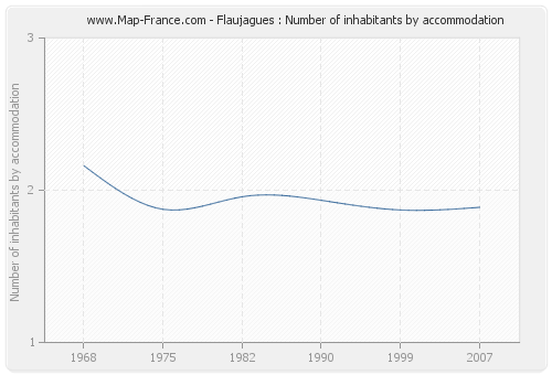 Flaujagues : Number of inhabitants by accommodation