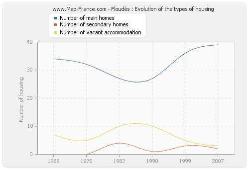 Floudès : Evolution of the types of housing