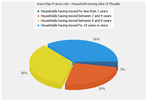 Household moving date of Floudès