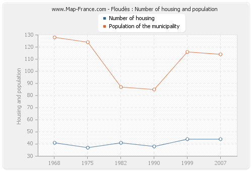 Floudès : Number of housing and population