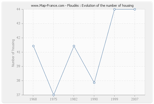 Floudès : Evolution of the number of housing