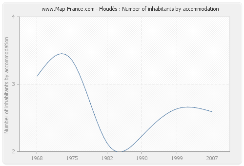 Floudès : Number of inhabitants by accommodation