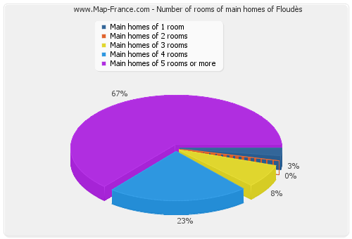 Number of rooms of main homes of Floudès