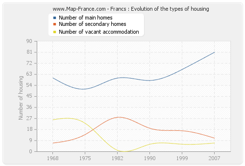 Francs : Evolution of the types of housing
