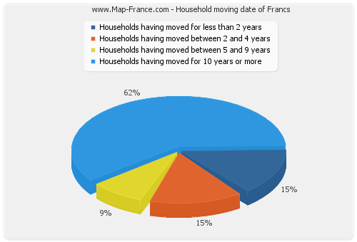 Household moving date of Francs