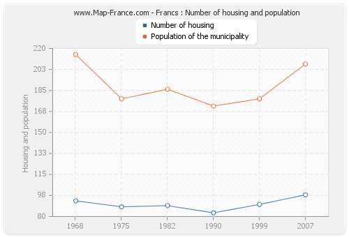 Francs : Number of housing and population