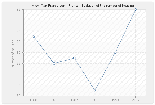Francs : Evolution of the number of housing