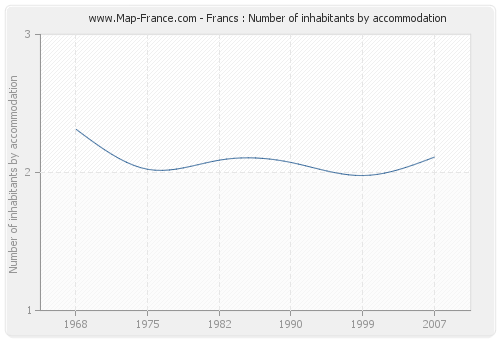 Francs : Number of inhabitants by accommodation