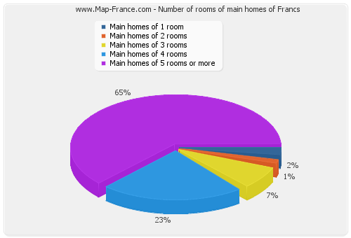 Number of rooms of main homes of Francs