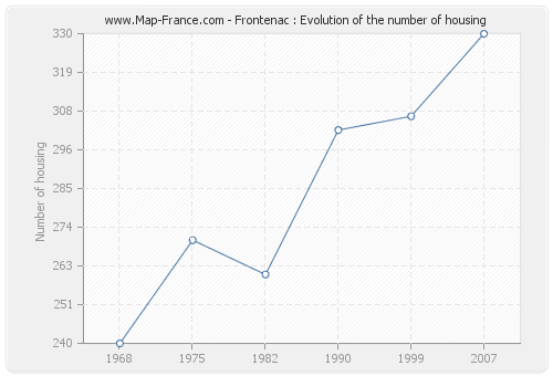 Frontenac : Evolution of the number of housing