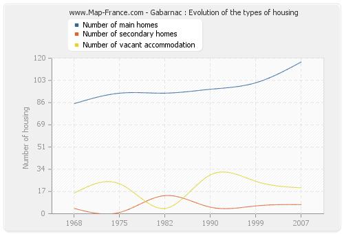 Gabarnac : Evolution of the types of housing