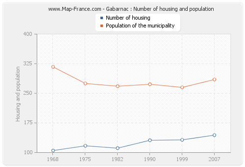 Gabarnac : Number of housing and population