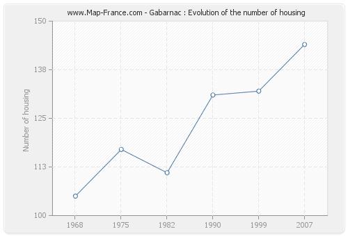Gabarnac : Evolution of the number of housing