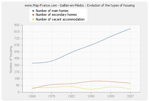 Gaillan-en-Médoc : Evolution of the types of housing