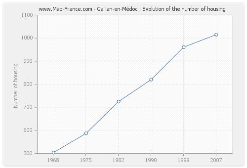 Gaillan-en-Médoc : Evolution of the number of housing