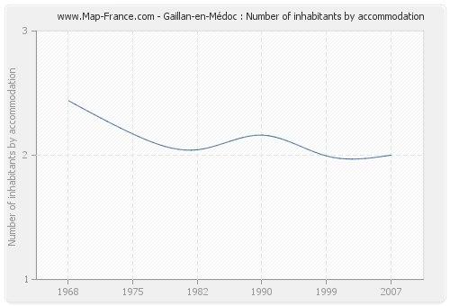Gaillan-en-Médoc : Number of inhabitants by accommodation