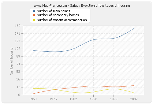 Gajac : Evolution of the types of housing