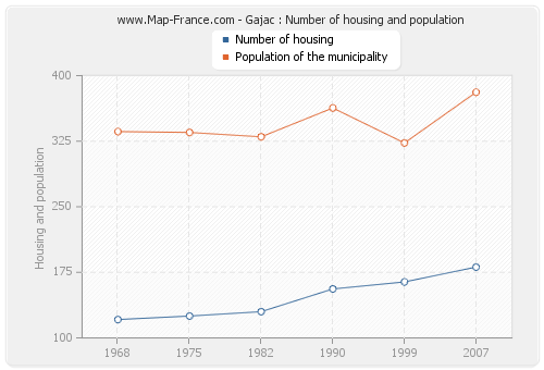 Gajac : Number of housing and population