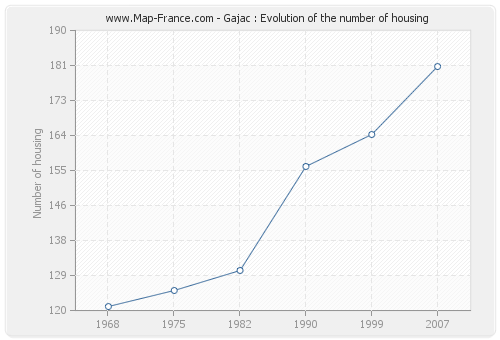 Gajac : Evolution of the number of housing