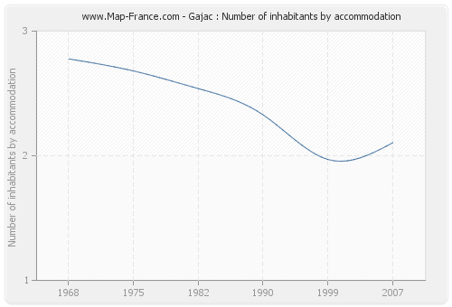 Gajac : Number of inhabitants by accommodation