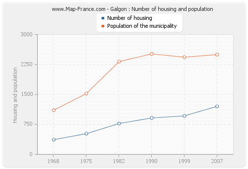Galgon : Number of housing and population